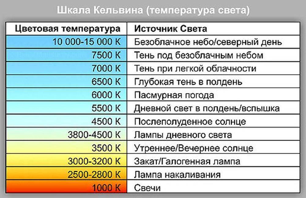 Цветовая температура светодиодных ламп: таблица цветовой температуры в кельвинах