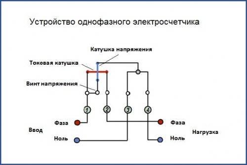 Как работает счетчик электроэнергии старого и нового образца