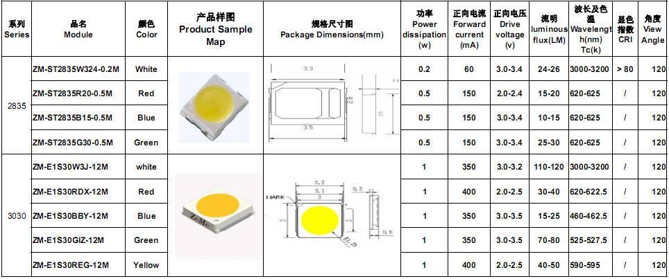 Smd 5630 led: технические характеристики и его особенности - led свет