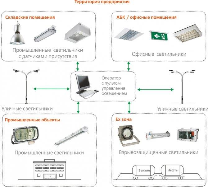 Светильники для промышленных помещений: требования, характеристики, выбор