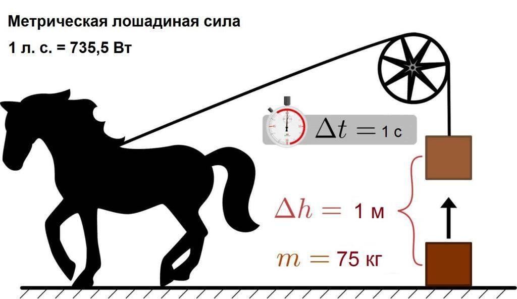 Как перевести киловатты в лошадиные силы: примеры, как пользоваться калькулятором