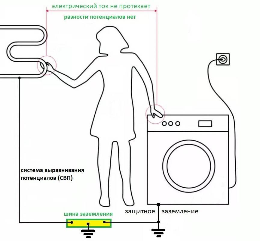 Система уравнивания потенциалов в доме и квартире