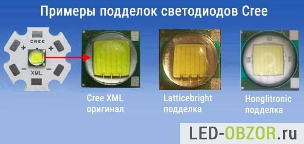 Характеристики и сферы применения светодиодов cree xml t6
