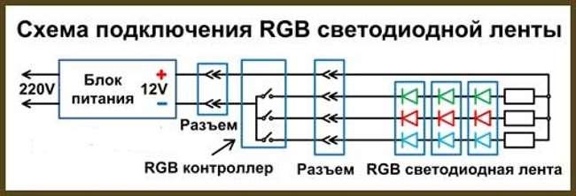 Общие правила монтажа светодиодной ленты к сети питания мощностью 220в