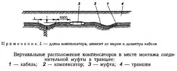 Как проложить силовой кабель под землей