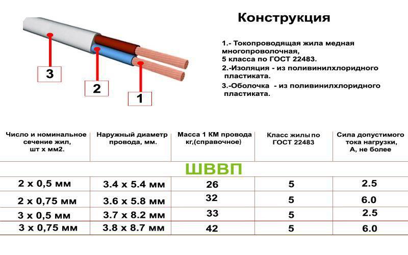 Кабель nym: расшифровка маркировки, технические характеристики, описание