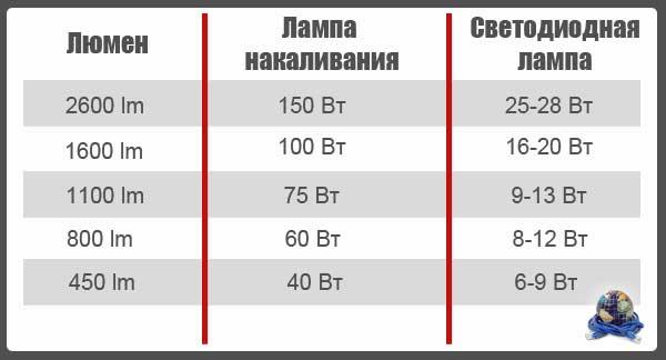 Сколько_люмен_в_галогеновой_лампе