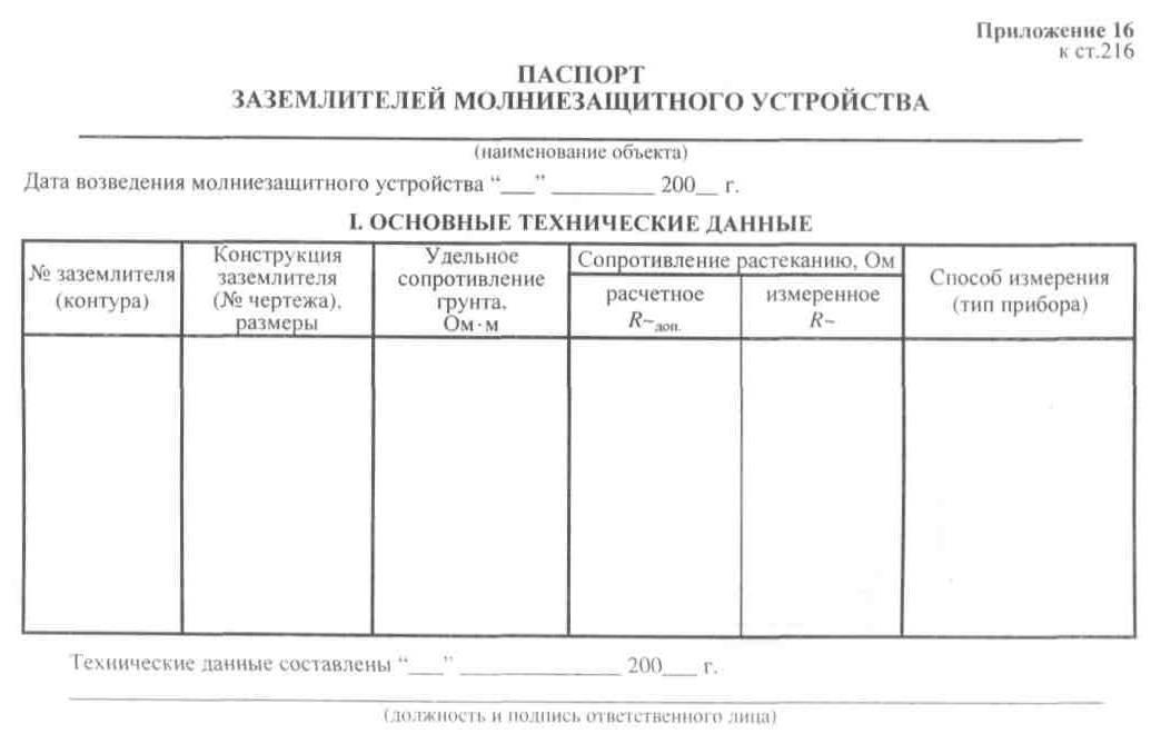 Паспорт заземляющего устройства (образец)