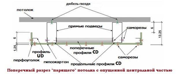 Как сделать двухуровневый потолок из гипсокартона и натяжной с подсветкой фото
