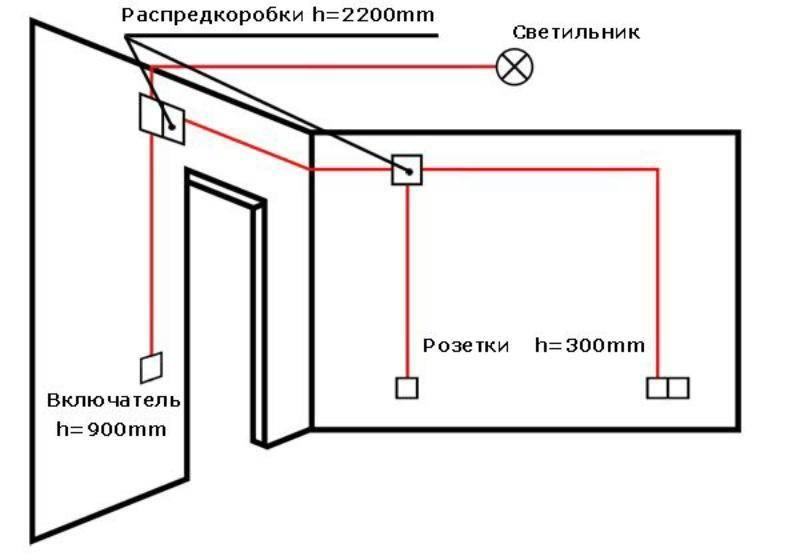 Какой провод лучше использовать для проводки в квартире и в частном деревянном доме?