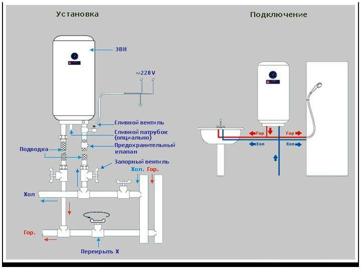 Подключение накопительного водонагревателя своими руками: схемы, этапы работ - строительство и ремонт