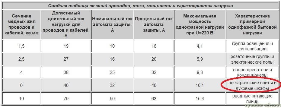 Расчет сечения кабеля по мощности: таблица основные характеристики