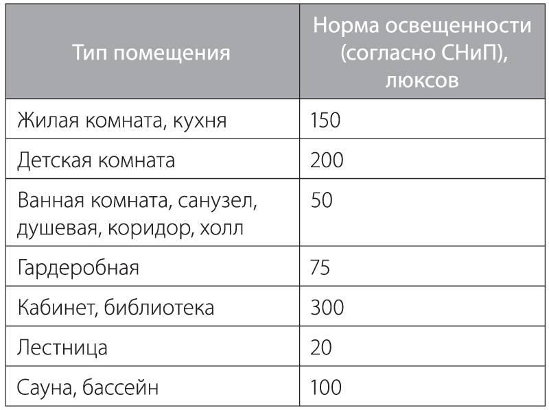 Освещенность жилых, офисных и прочих помещений согласно нормативных документов