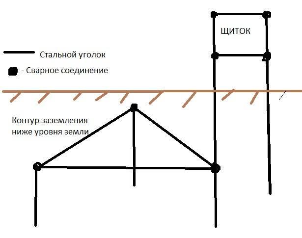 Как сделать заземление в частном доме и на даче — мастер в доме — ремонт своими руками