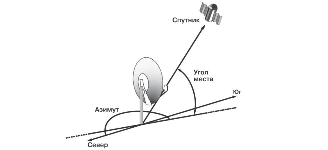 Как самому настроить спутниковую антенну триколор: подробная инструкция