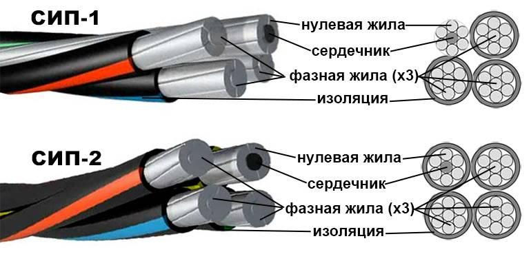 Кабели сип 2 и сип 4 – в чем их отличия и когда какой из них используется