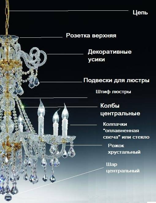 Виды и типы точечных светильников