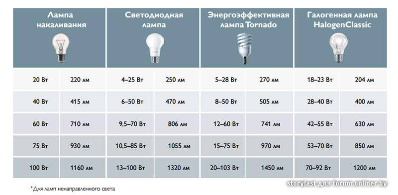 Мощность настольной лампы и другие ее характеристики: критерии выбора, варианты освещения