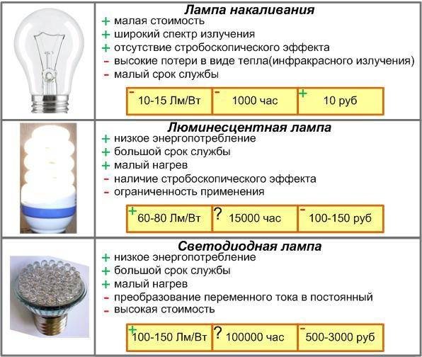 Преимущества и недостатки светодиодов и светодиодных ламп