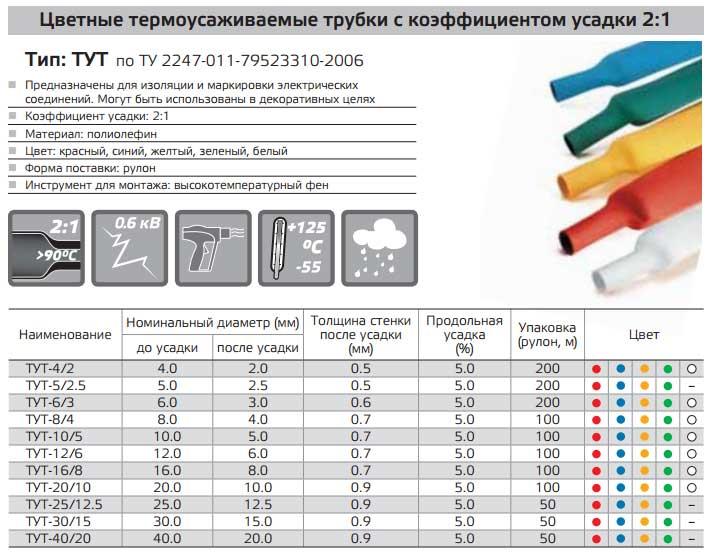 Термоусадочная трубка: виды, маркировка, применение
