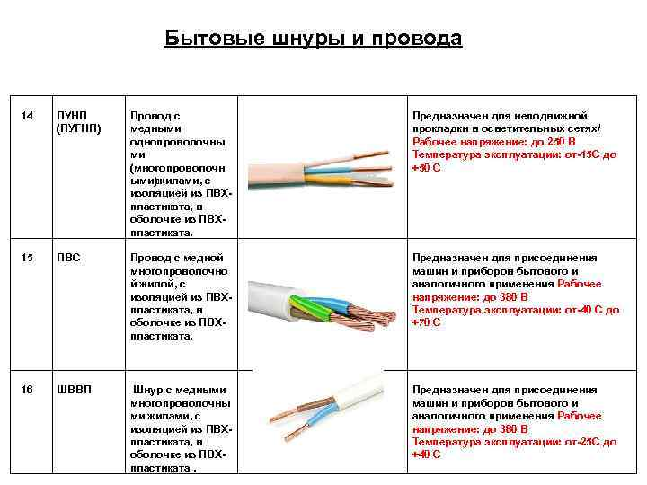 Классы гибкости жил кабеля (таблица)