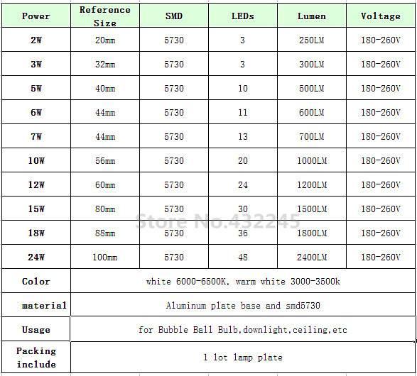 Характеристики светодиодов smd 3528, 5050, 5630, 5730