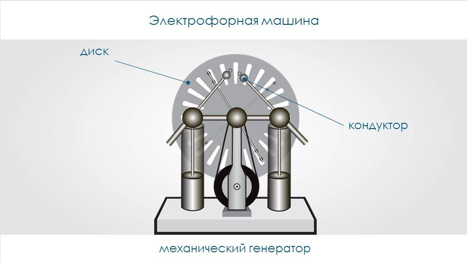 Электрофорная машинка из cd