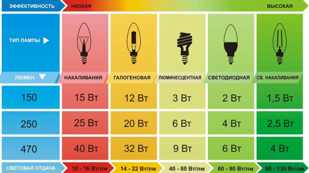 Соотношение мощности ламп накаливания и светодиодных ламп?
