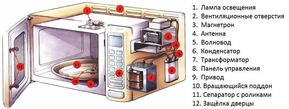 Микроволновка не греет, но работает, причины, неиправности микроволновки и способы устранения