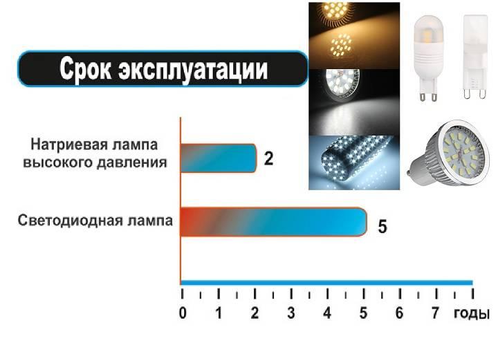 Светодиодное освещение в доме и в квартире: плюсы и минусы