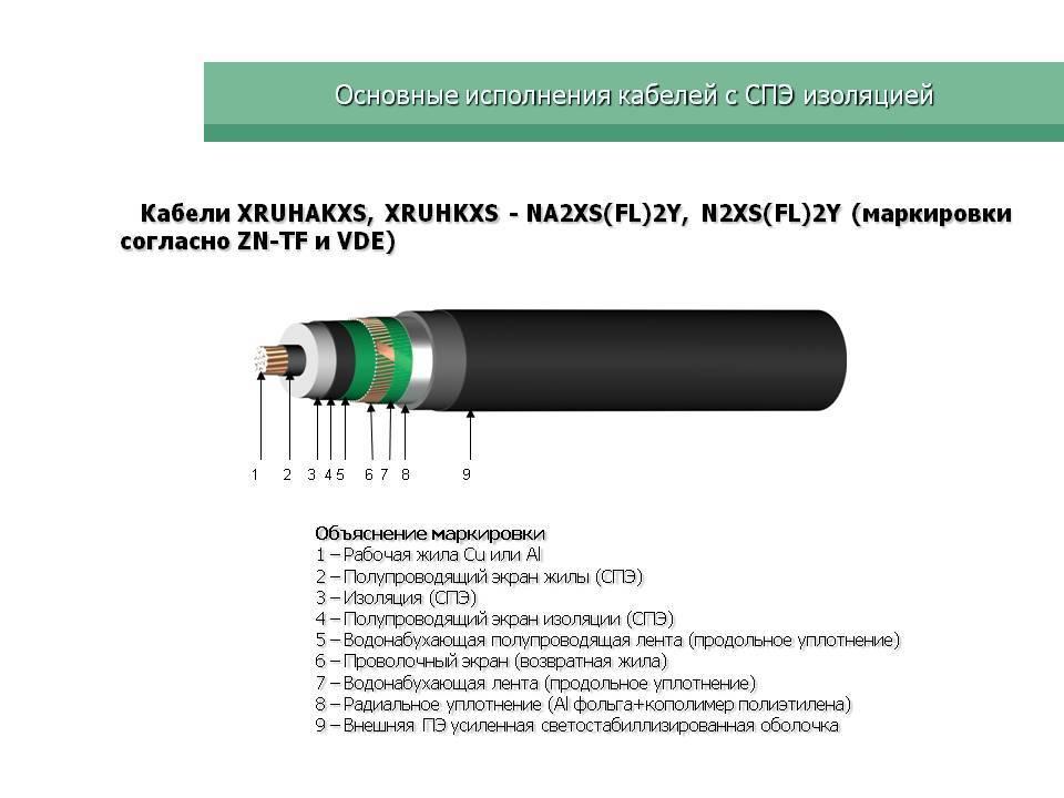 Испытания силовых кабелей с изоляцией из сшитого полиэтилена