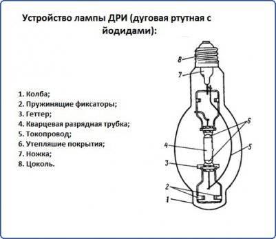Ртутные лампы: виды, характеристики + обзор лучших моделей ртутьсодержащих ламп
