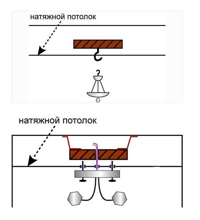 Как повесить люстру на натяжной потолок: пошаговая инструкция