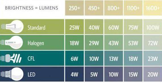 Количество светодиодных светильников на квадратный метр