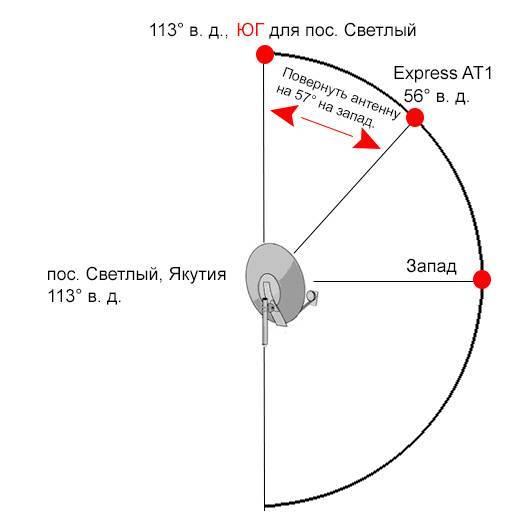 Настройка спутниковой антенны самостоятельно: установка тарелки, поиск сингала, подключение оборудования