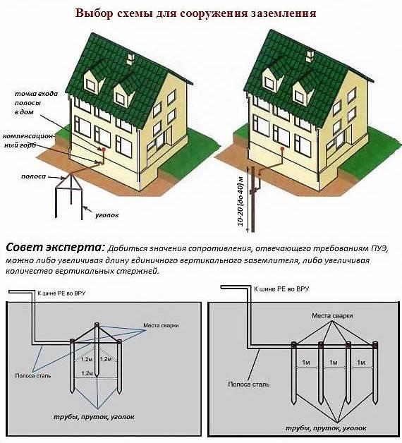 Правильное заземление в частном доме, схемы, устройство, монтаж, подключение