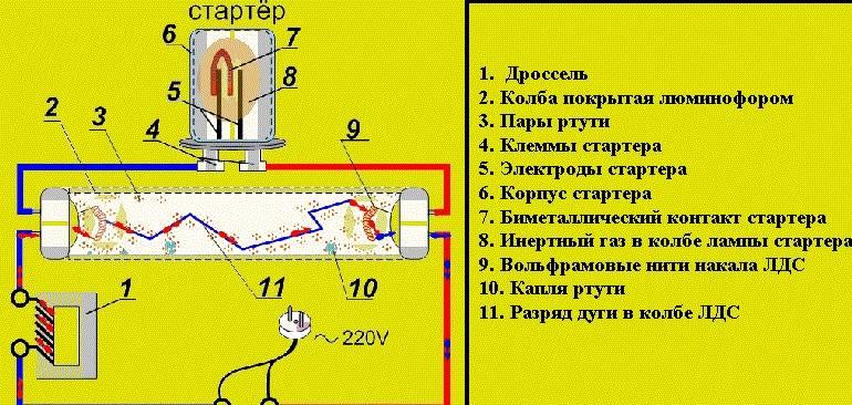 Дроссель для люминесцентных ламп: для чего он нужен, схема подключения, принцип работы