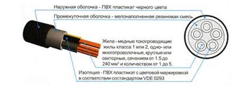 Технические характеристики и область применения силового кабеля nym