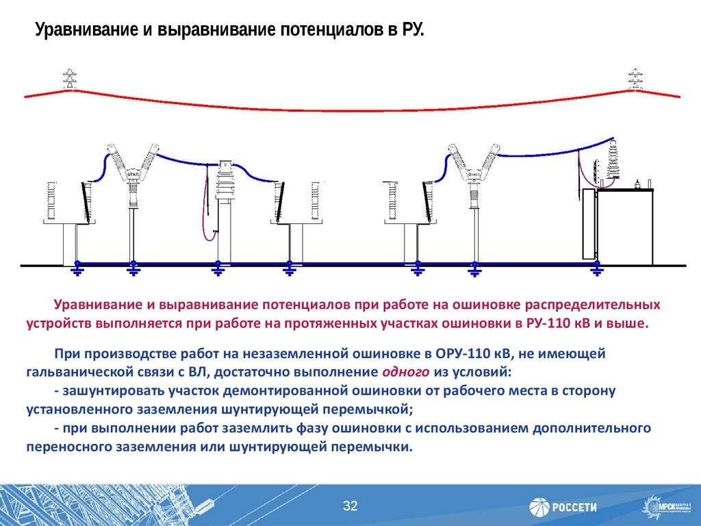 Система уравнивания потенциалов: монтаж коробки уравнивания потенциалов (куп) и его виды