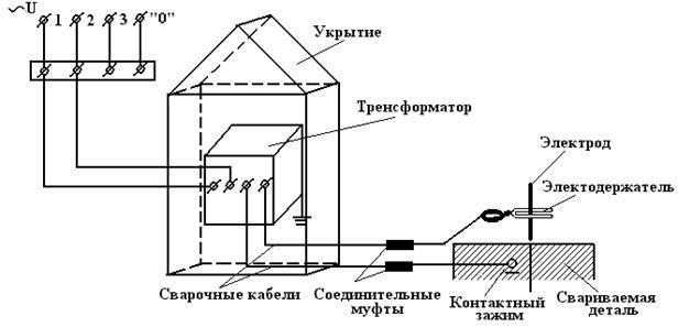 Заземление сварочного аппарата: требования, устройство и схема