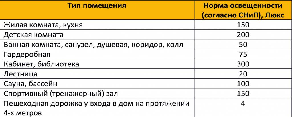 Люмены - ценная характеристика ламп 2020 года | блог мебелион.ру