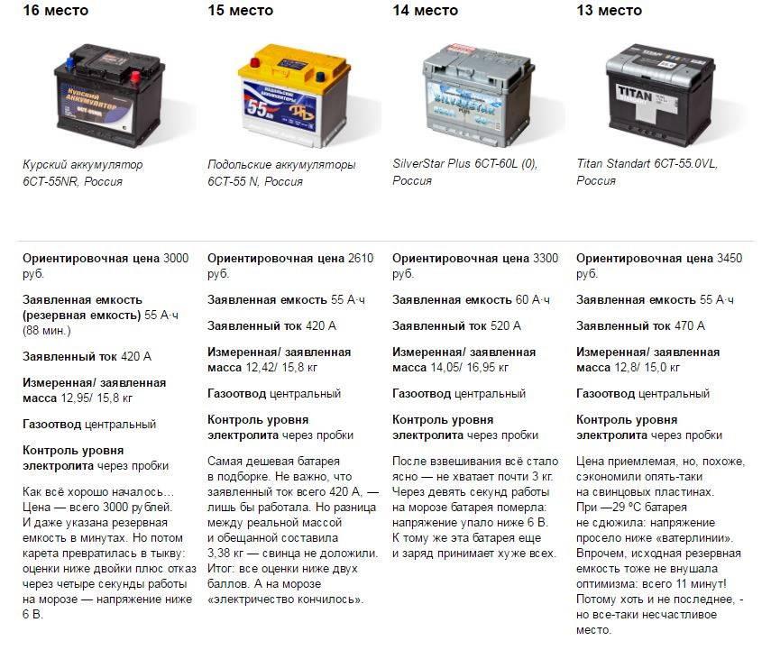 Как проверить ёмкость аккумулятора авто мультиметром и другими приборами