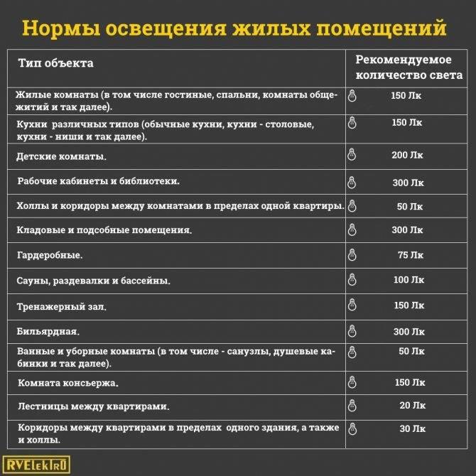 Нормы и требования к освещению рабочего места в офисе и на производстве