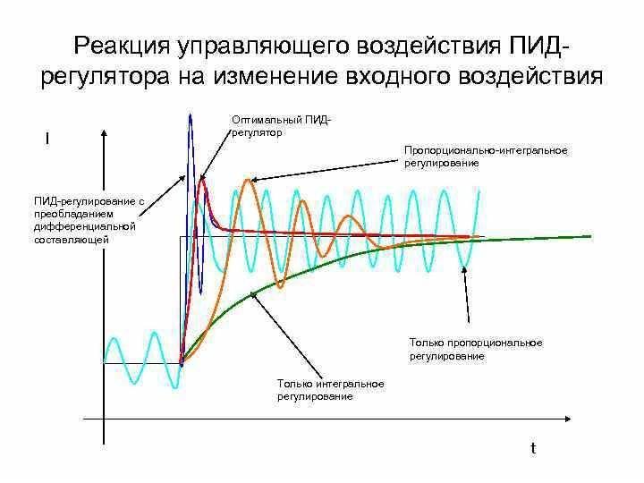 Пид регулирование в частотных преобразователях. настройка