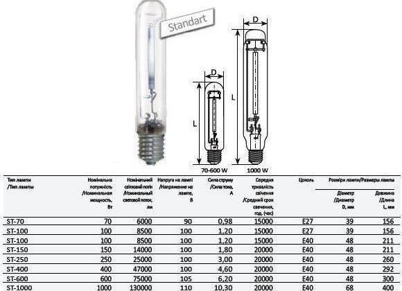 Какими бывают натриевые лампы — виды, характеристики, применение выбор