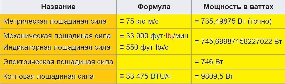 Онлайн калькулятор перевода квт в л.с | конвертер единиц мощности
