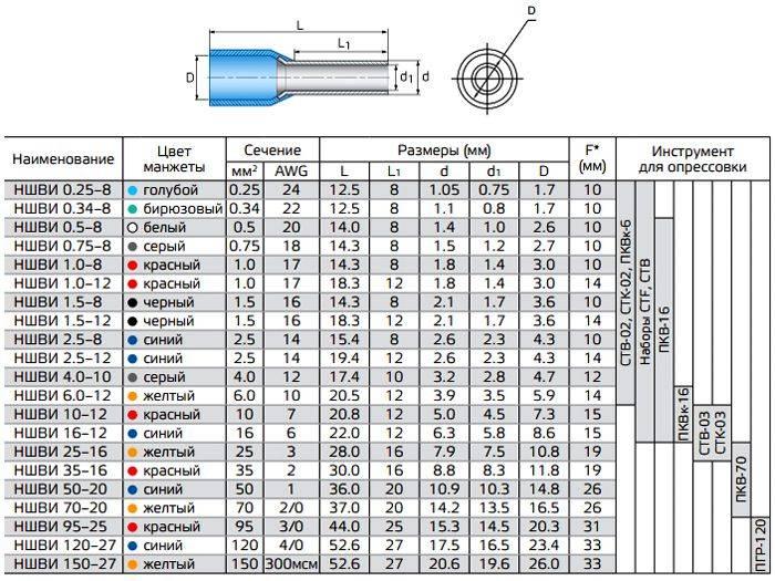 Оконцевание жил проводов и кабелей: способы, наконечники и необходимые инструменты