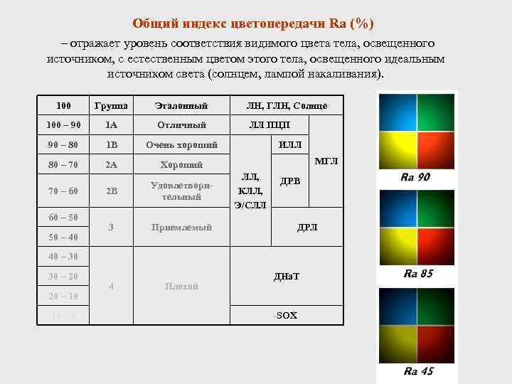 Индекс цветопередачи cri, его неактуальность и новые стандарты