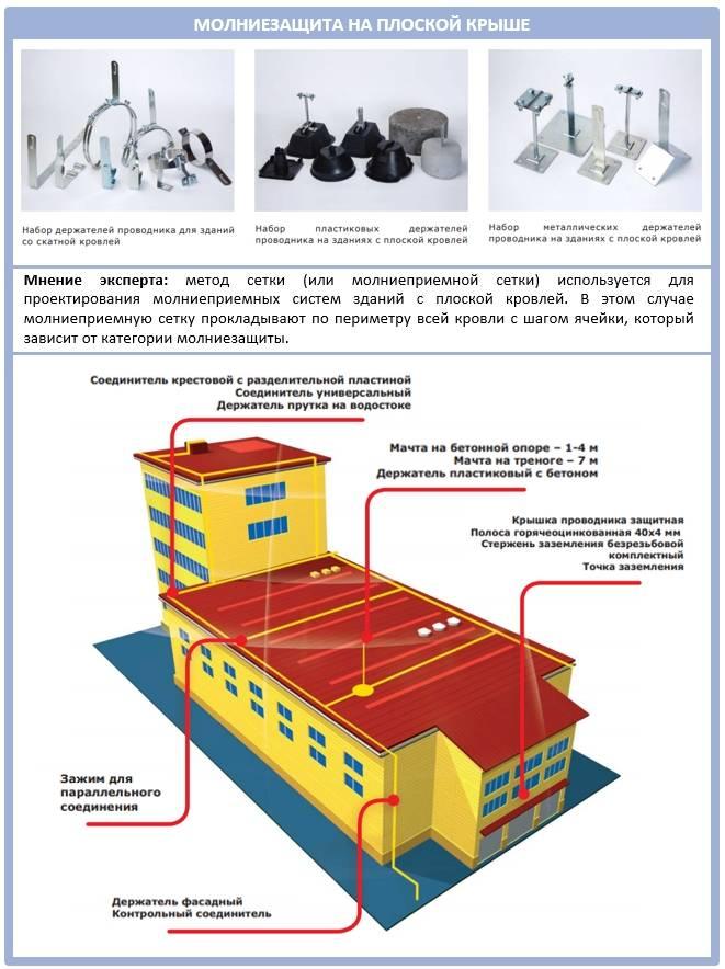 Виды, частота и этапы проверки молниезащиты зданий