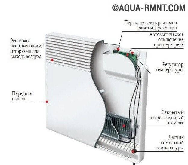 Как выбрать лучший электрический конвектор